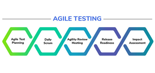 Agile Testing Methodology as adopted in Celestial