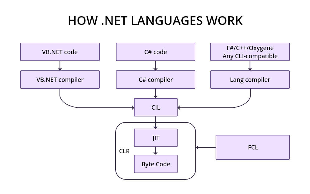 How .NET languages work